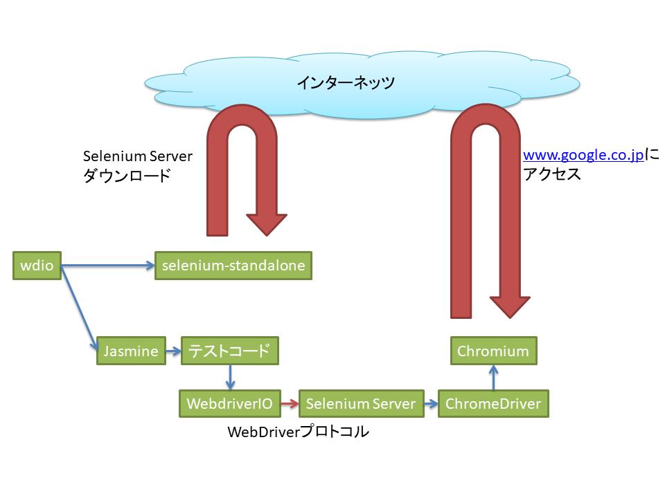 WebdriverIOとChromeのヘッドレスモードで自動ブラウザテストするDocker